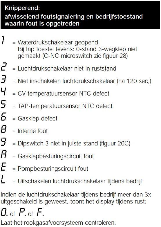 AWB Thermomaster 23.29wt - foutcodes